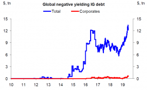 Global negative yielding IG debt