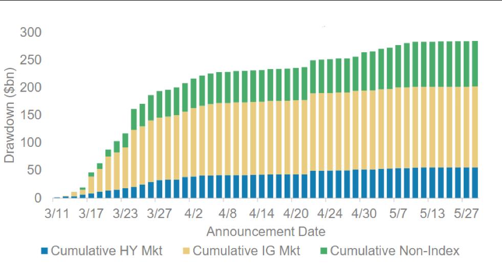 Cumulative drawdown of revolving facilities (USD)