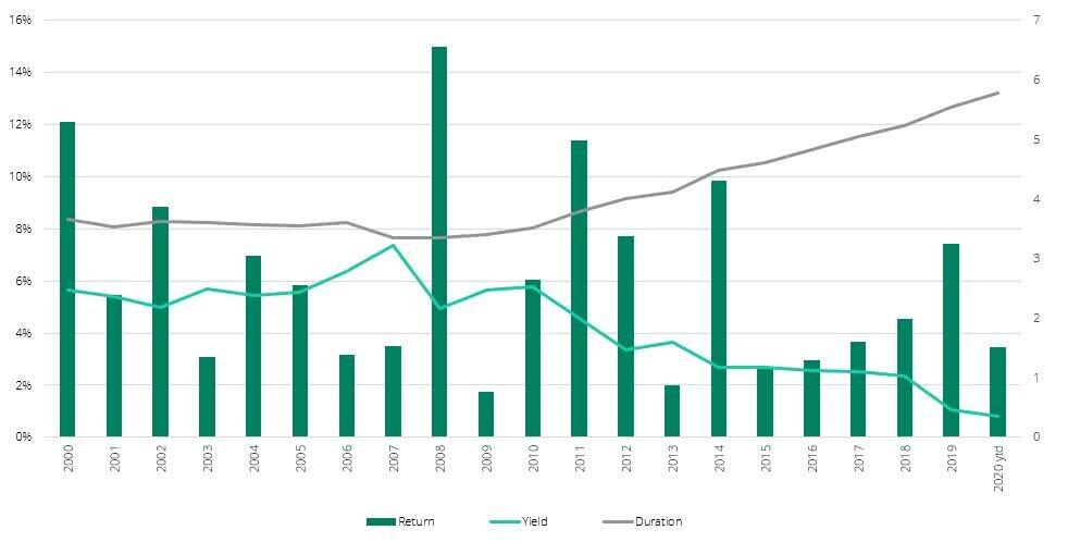 Ausbond Composite Index