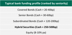 Typical bank funding profile