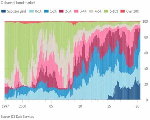 Stock of bonds with negative yields