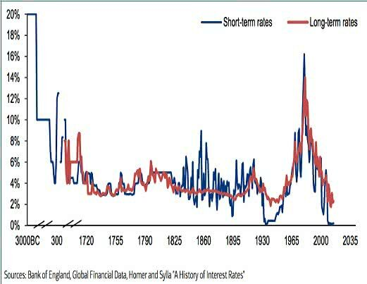 Interest rates are at extraordinary low levels