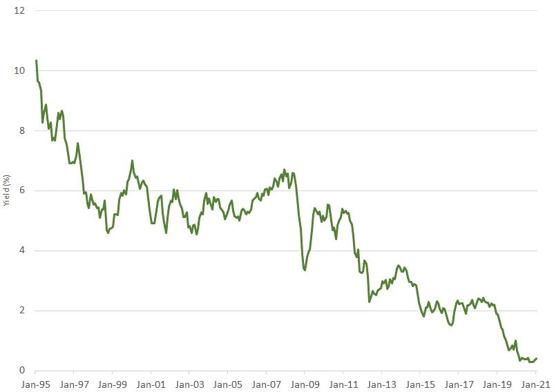 Chart 1- Australian 5-year government bond yield