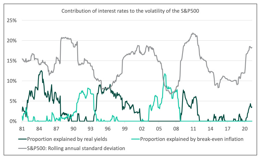 Contribution of interest rates to the volatility of the S&P500