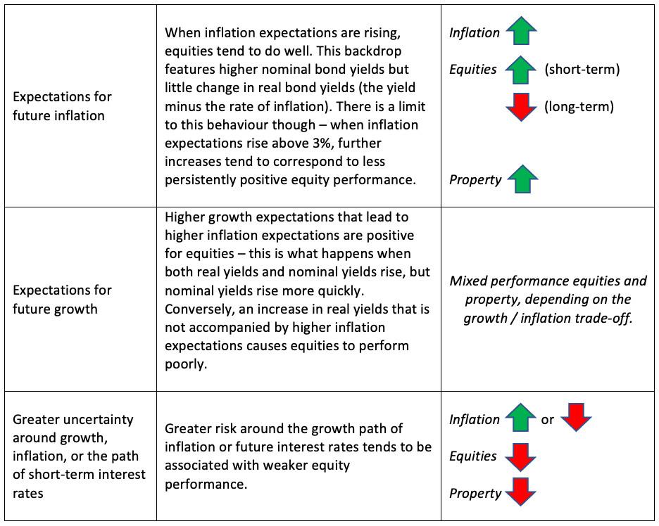 Table 1 - Impact of bond yields